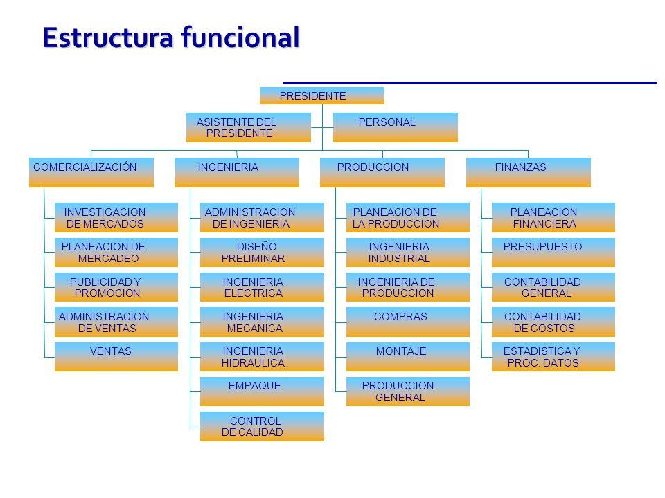 Estructura funcional Título del diagrama