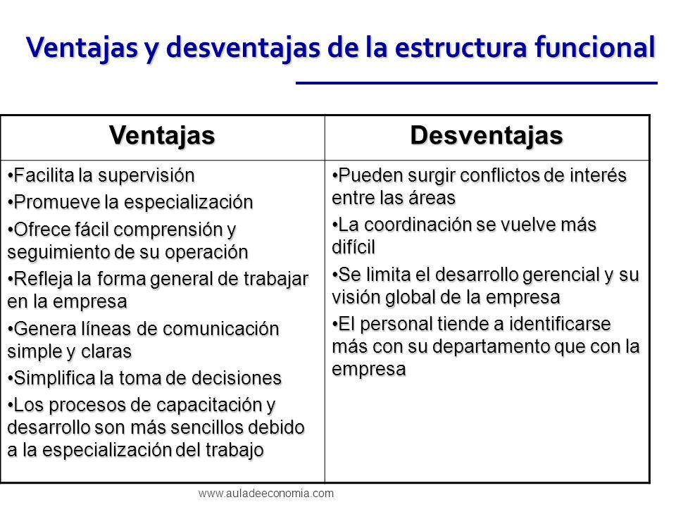www.auladeeconomia.com Ventajas y desventajas de la estructura funcional VentajasDesventajas Facilita la supervisiónFacilita la supervisión Promueve l