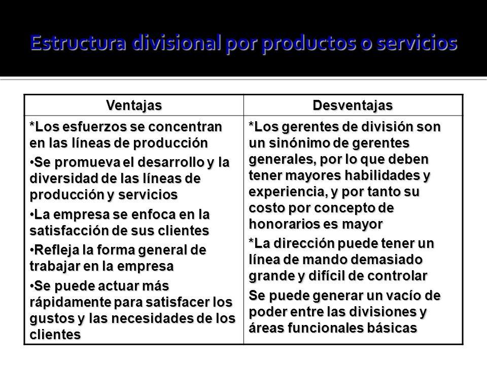 VentajasDesventajas *Los esfuerzos se concentran en las líneas de producción Se promueva el desarrollo y la diversidad de las líneas de producción y serviciosSe promueva el desarrollo y la diversidad de las líneas de producción y servicios La empresa se enfoca en la satisfacción de sus clientesLa empresa se enfoca en la satisfacción de sus clientes Refleja la forma general de trabajar en la empresaRefleja la forma general de trabajar en la empresa Se puede actuar más rápidamente para satisfacer los gustos y las necesidades de los clientesSe puede actuar más rápidamente para satisfacer los gustos y las necesidades de los clientes *Los gerentes de división son un sinónimo de gerentes generales, por lo que deben tener mayores habilidades y experiencia, y por tanto su costo por concepto de honorarios es mayor *La dirección puede tener un línea de mando demasiado grande y difícil de controlar Se puede generar un vacío de poder entre las divisiones y áreas funcionales básicas