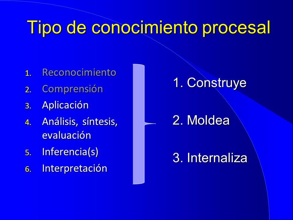 Tipo de conocimiento procesal 1. Reconocimiento 2. Comprensión 3. Aplicación 4. Análisis, síntesis, evaluación 5. Inferencia(s) 6. Interpretación 1. C