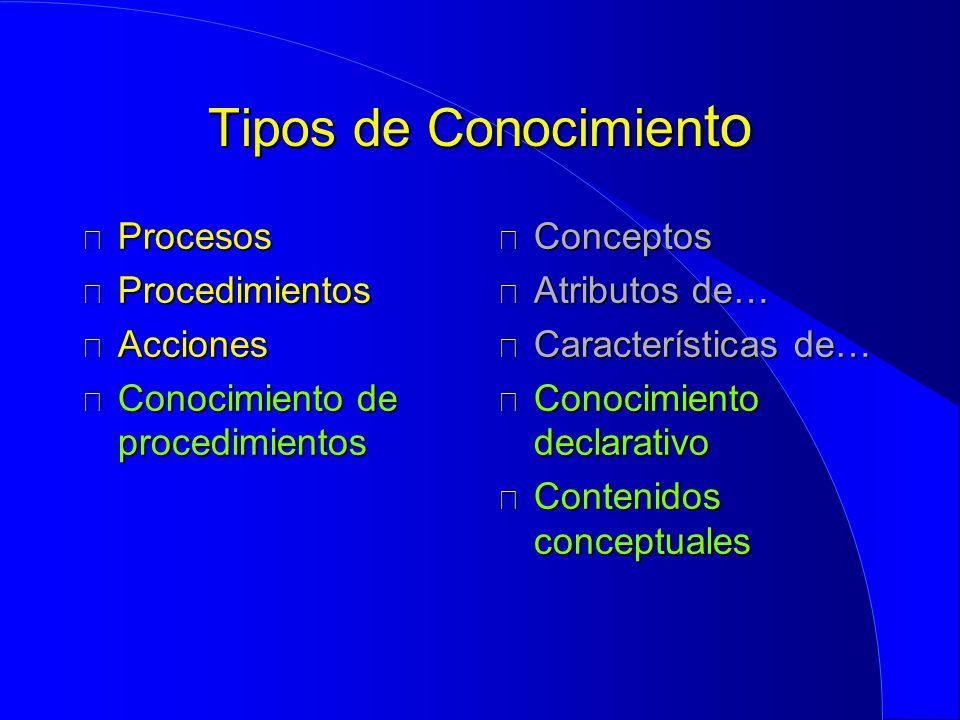Tipos de Conocimien to Procesos Procesos Procedimientos Procedimientos Acciones Acciones Conocimiento de procedimientos Conocimiento de procedimientos