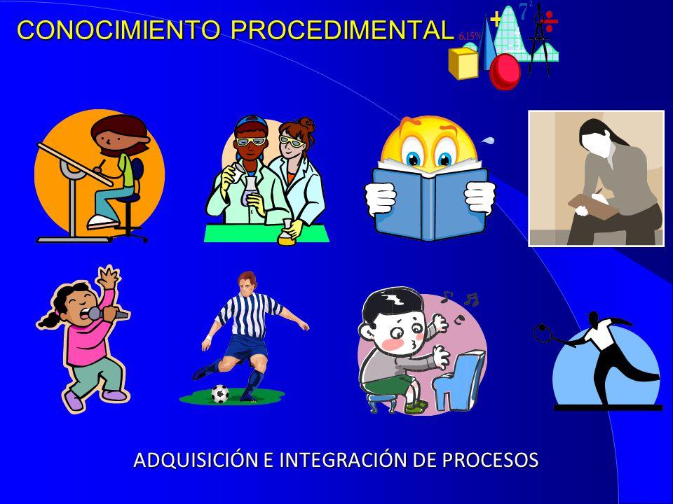 CONOCIMIENTO PROCEDIMENTAL ADQUISICIÓN E INTEGRACIÓN DE PROCESOS