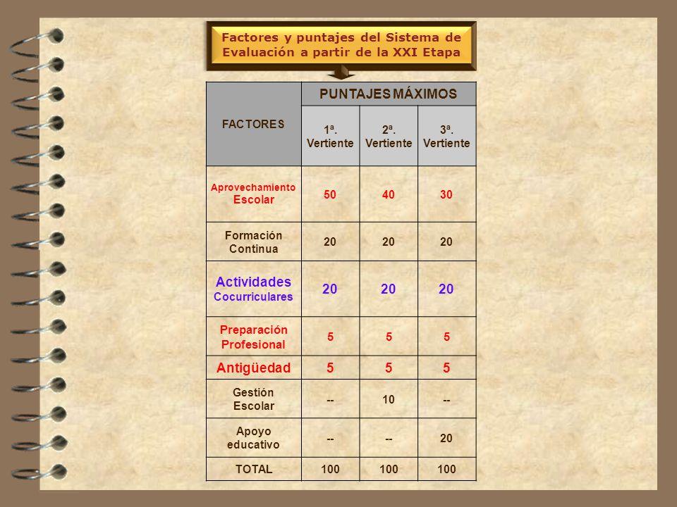 ¿Cuáles son los factores y puntajes del Sistema de Evaluación.