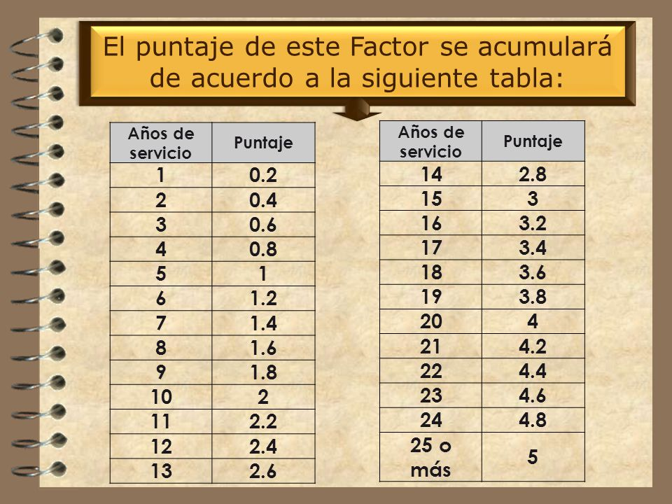 Antigüedad A este Factor le corresponden hasta 5 puntos.