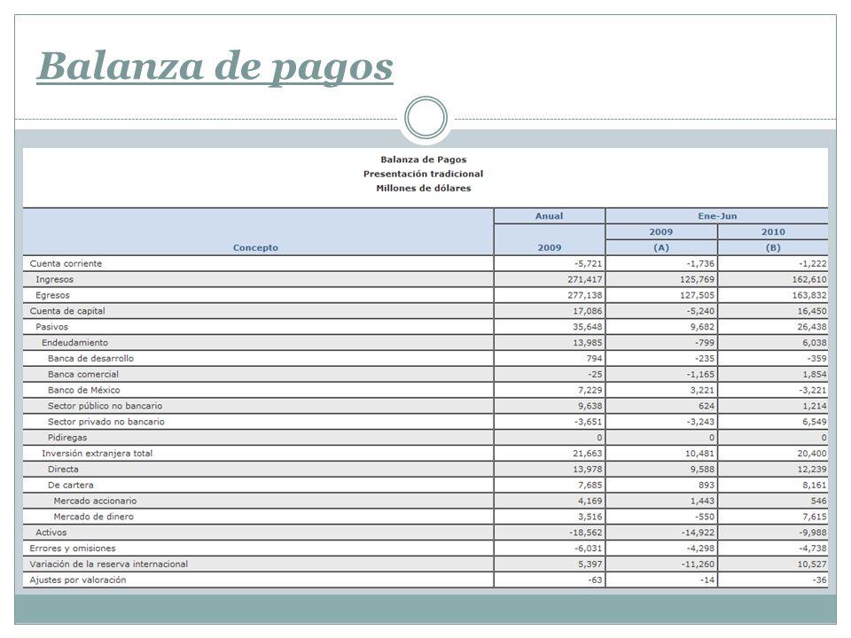 a) Cuenta corriente Incluye: Compra / venta de mercancías (este sub apartado se denomina balanza comercial).