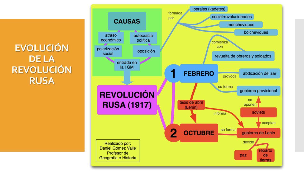 EVOLUCIÓN DE LA REVOLUCIÓN RUSA