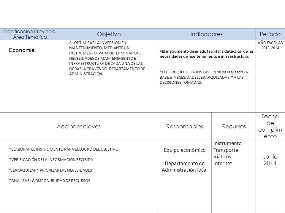 Planificación Provincial Área Temática ObjetivoIndicadoresPeríodo Economía 2.-OPTIMIZAR LA INVERSION EN MANTENIMIENTO, MEDIANTE UN INSTRUMENTO, PARA DETERMINAR LAS NECESIDADES DE MANTENIMIENTO E INFRAESTRUCTURA DE CADA UNA DE LAS OBRAS, A TRAVÉS DEL DEPARTAMENTO DE ADMINISTRACIÓN.