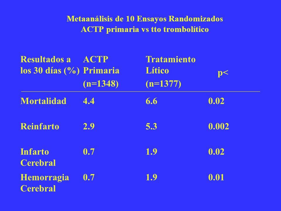 Metaanálisis de 10 Ensayos Randomizados ACTP primaria vs tto trombolítico Resultados a los 30 días (%) ACTP Primaria (n=1348) Tratamiento Lítico (n=13