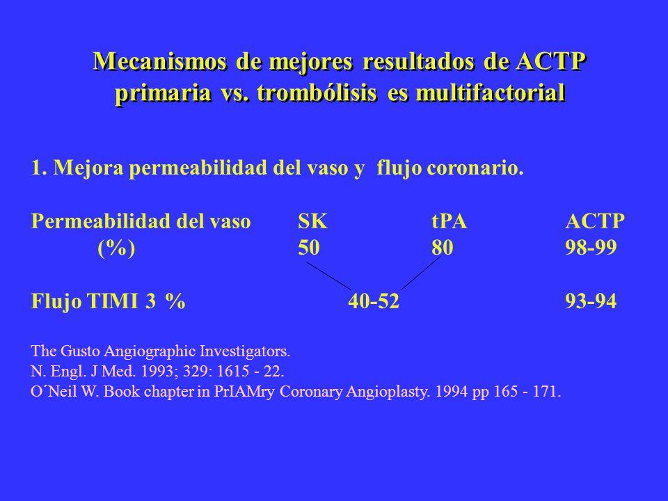 Mecanismos de mejores resultados de ACTP primaria vs. trombólisis es multifactorial 1. Mejora permeabilidad del vaso y flujo coronario. Permeabilidad