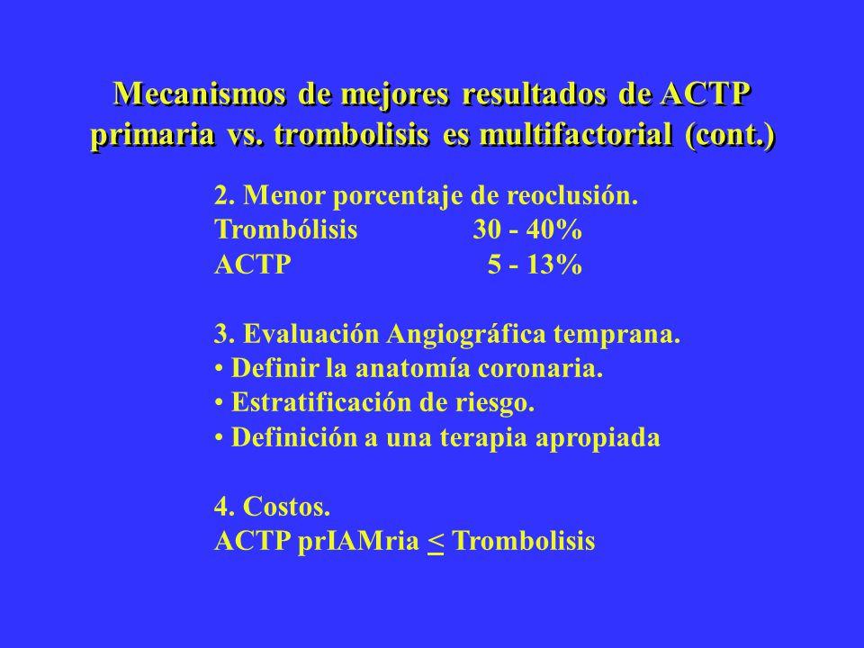 Mecanismos de mejores resultados de ACTP primaria vs. trombolisis es multifactorial (cont.) 2. Menor porcentaje de reoclusión. Trombólisis30 - 40% ACT