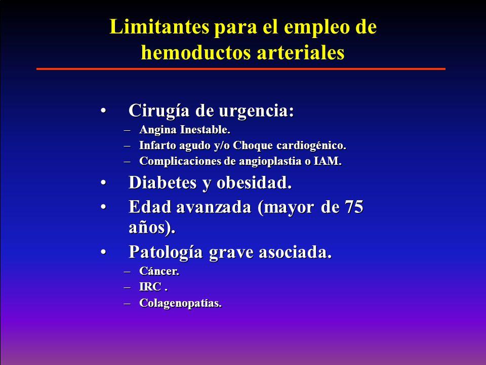 Limitantes para el empleo de hemoductos arteriales Cirugía de urgencia: –Angina Inestable. –Infarto agudo y/o Choque cardiogénico. –Complicaciones de