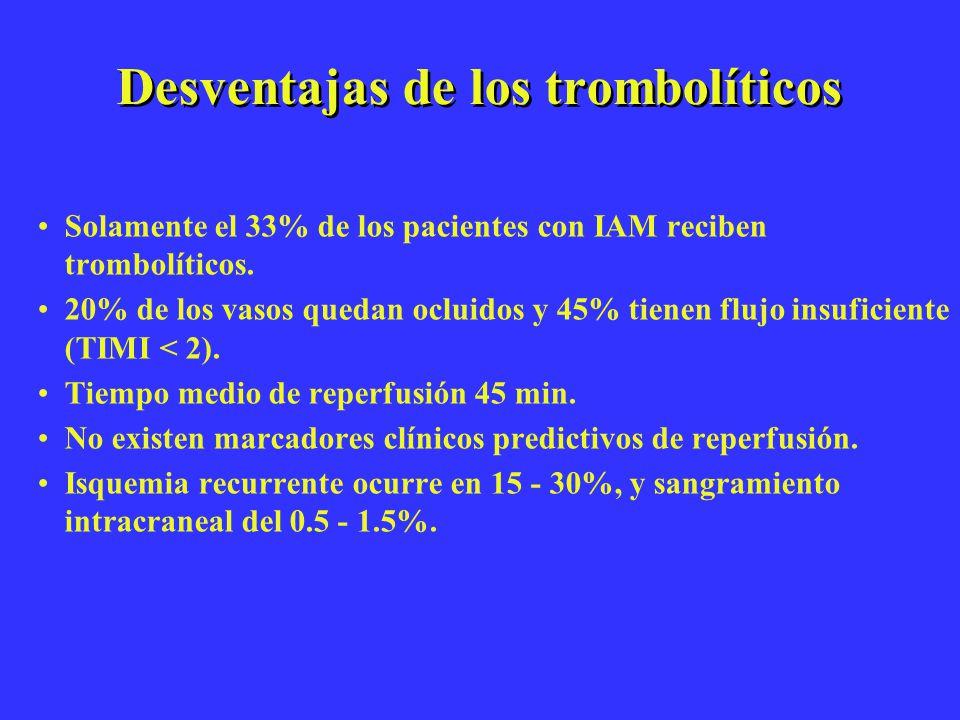 Desventajas de los trombolíticos Solamente el 33% de los pacientes con IAM reciben trombolíticos. 20% de los vasos quedan ocluidos y 45% tienen flujo