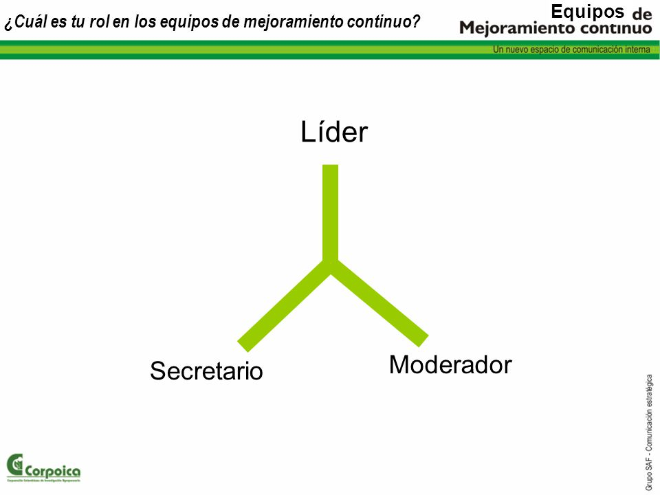 ¿Cuál es tu rol en los equipos de mejoramiento continuo? Líder Secretario Moderador Equipos