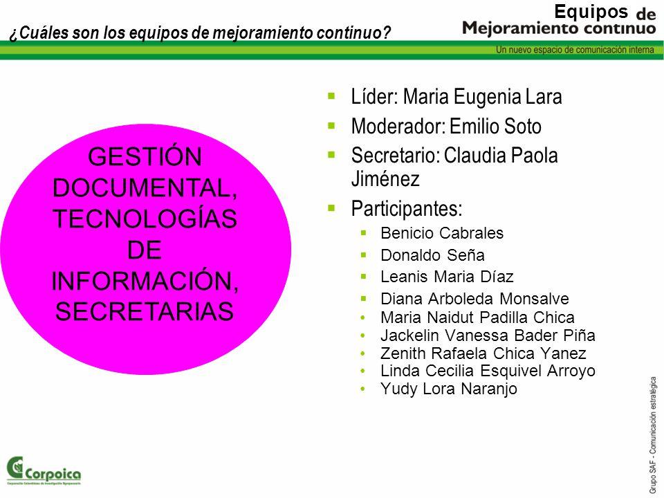 ¿Cuáles son los equipos de mejoramiento continuo? Líder: Maria Eugenia Lara Moderador: Emilio Soto Secretario: Claudia Paola Jiménez Participantes: Be