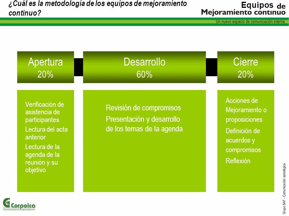 ¿Cuál es la metodología de los equipos de mejoramiento continuo? Verificación de asistencia de participantes Lectura del acta anterior Lectura de la a