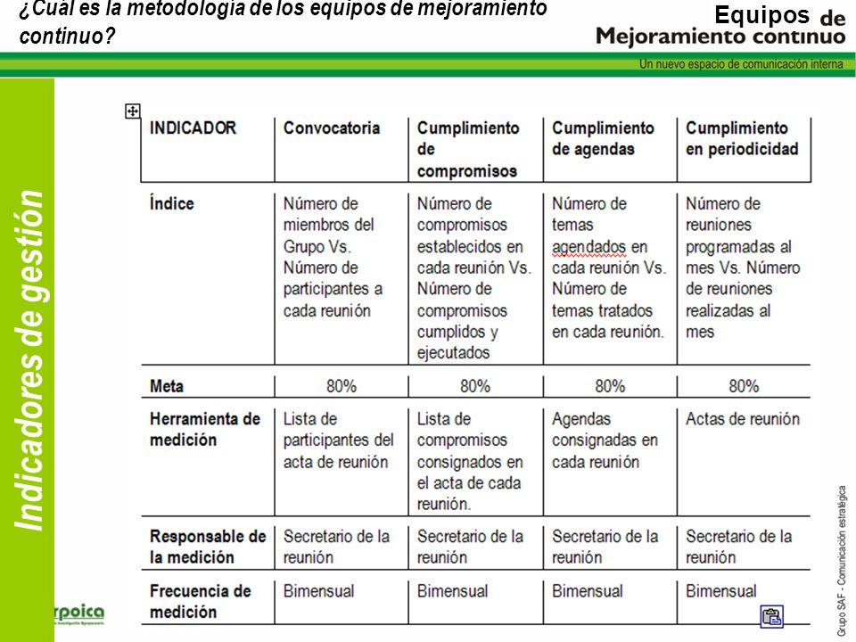 ¿Cuál es la metodología de los equipos de mejoramiento continuo? Indicadores de gestión Equipos