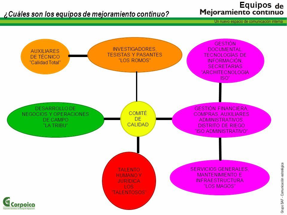 ¿Cuáles son los equipos de mejoramiento continuo? COMITÉ DE CALIDAD AUXILIARES DE TÉCNICO Calidad Total SERVICIOS GENERALES, MANTENIMIENTO E INFRAESTR