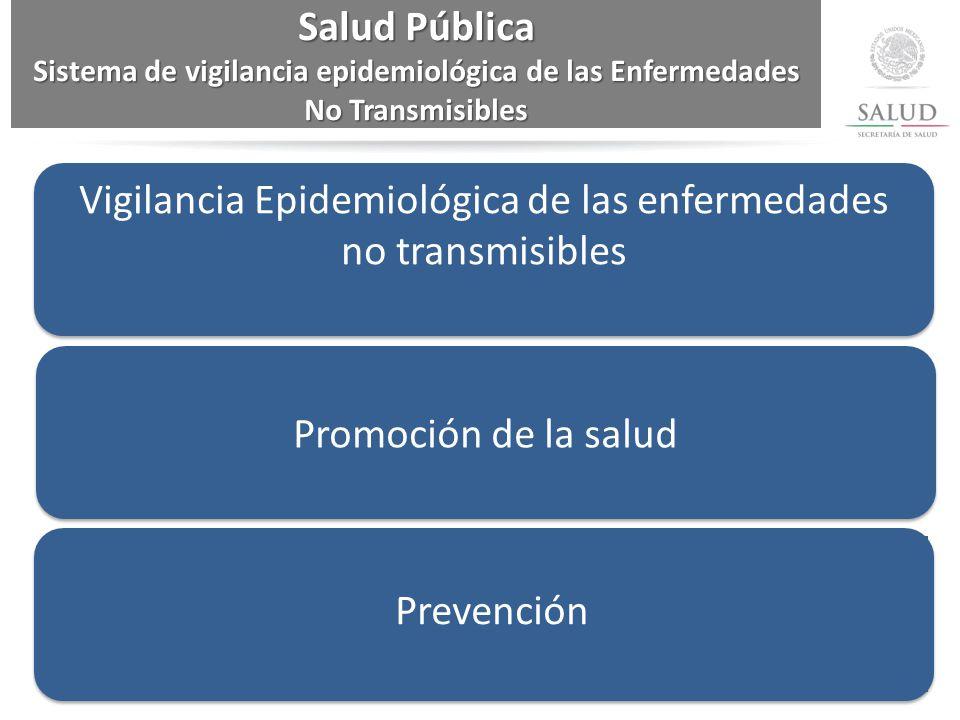 Sistema de vigilancia epidemiológica de las Enfermedades No Transmisibles Vigilancia Epidemiológica de las enfermedades no transmisiblesPromoción de la salud Prevención