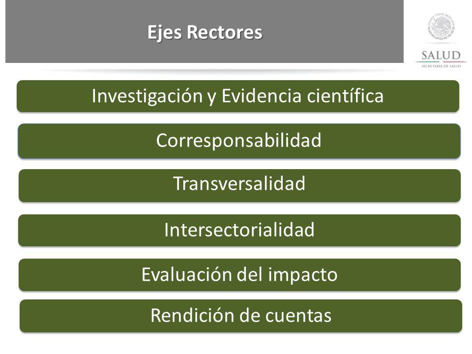Investigación y Evidencia científica Corresponsabilidad Transversalidad Intersectorialidad Evaluación del impactoRendición de cuentas