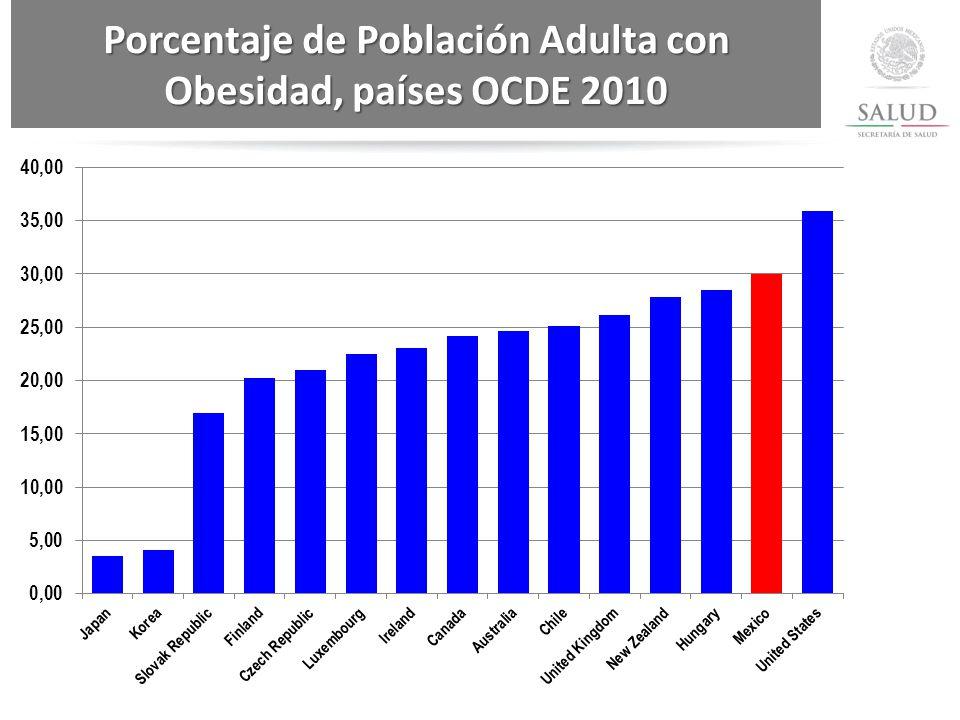Porcentaje de Población Adulta con Obesidad, países OCDE 2010