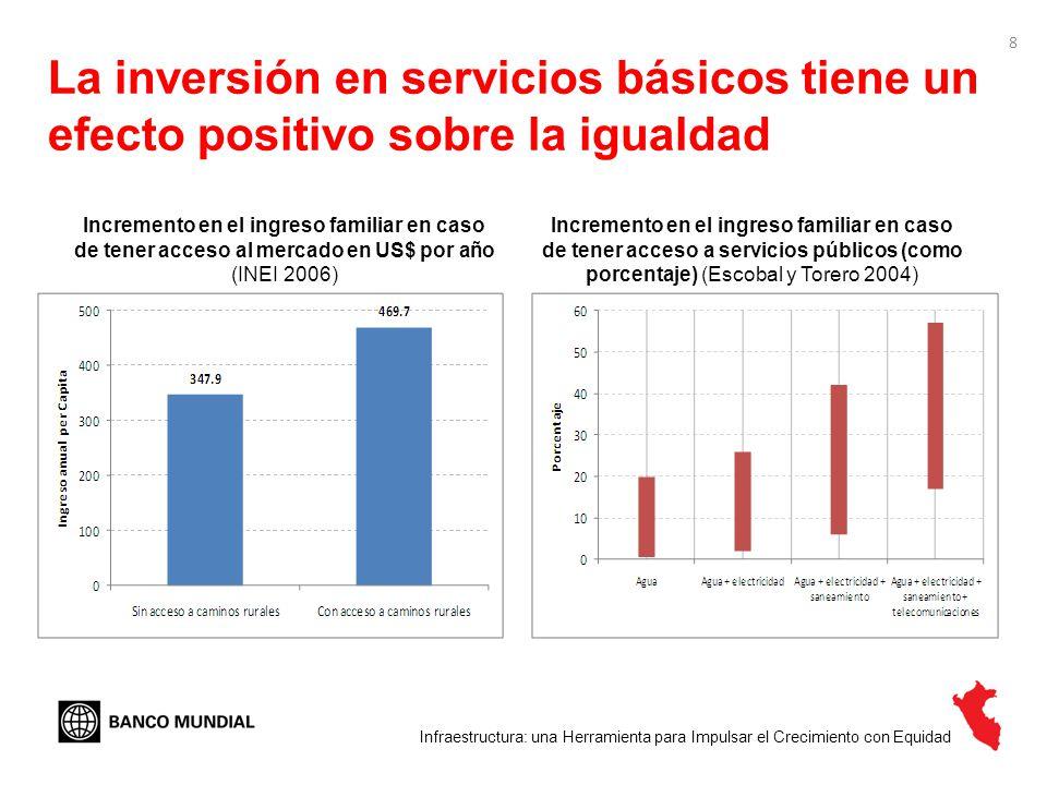 9 ¿Cuáles son los principales problemas del Perú para aumentar la magnitud y calidad de su infraestructura.