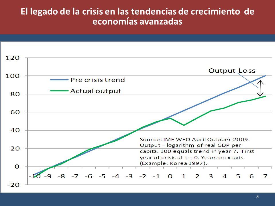 El legado de la crisis en las tendencias de crecimiento de econom í as avanzadas 3