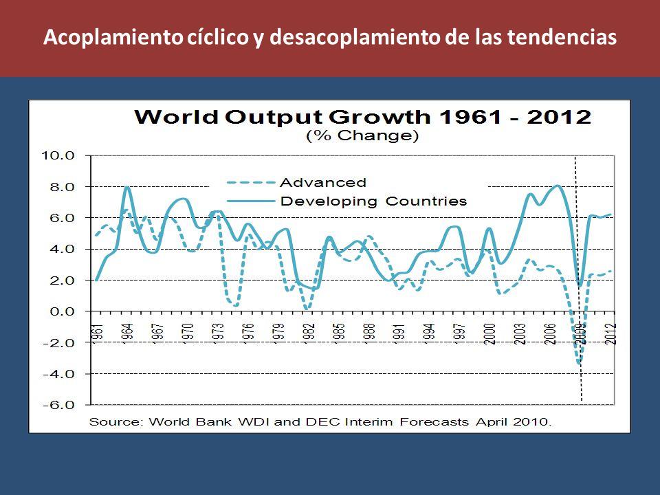 Acoplamiento cíclico y desacoplamiento de las tendencias