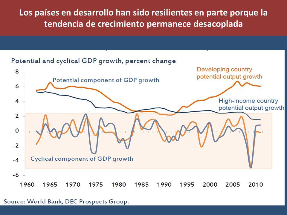 Los países en desarrollo han sido resilientes en parte porque la tendencia de crecimiento permanece desacoplada