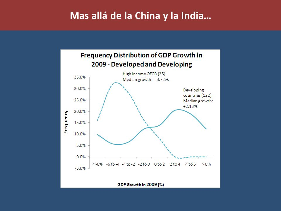 Mas allá de la China y la India…