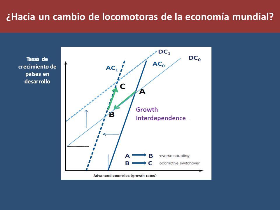 ¿Hacia un cambio de locomotoras de la economía mundial.