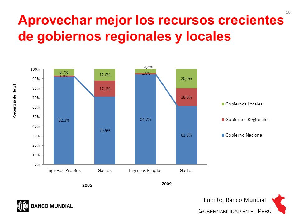 10 Aprovechar mejor los recursos crecientes de gobiernos regionales y locales 2005 2009 G OBERNABILIDAD EN EL P ERÚ Fuente: Banco Mundial