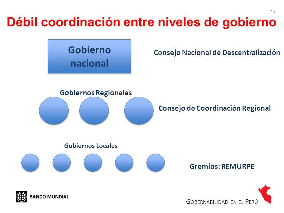 Débil coordinación entre niveles de gobierno Gobierno nacional Consejo Nacional de Descentralización Consejo de Coordinación Regional Gremios: REMURPE
