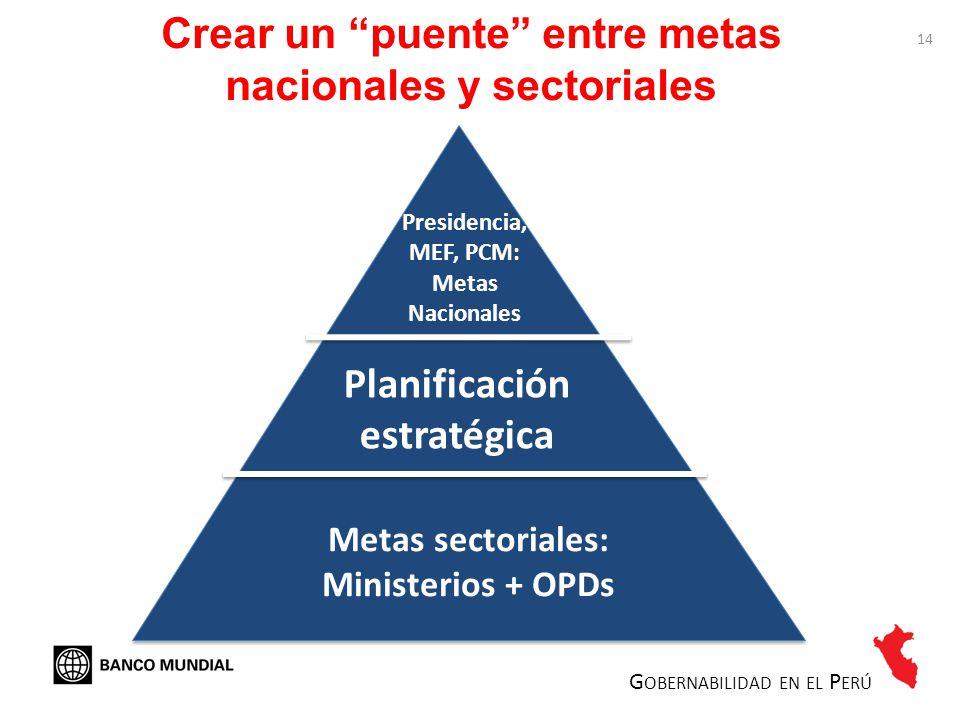 Crear un puente entre metas nacionales y sectoriales G OBERNABILIDAD EN EL P ERÚ Presidencia, MEF, PCM: Metas Nacionales Metas sectoriales: Ministerio