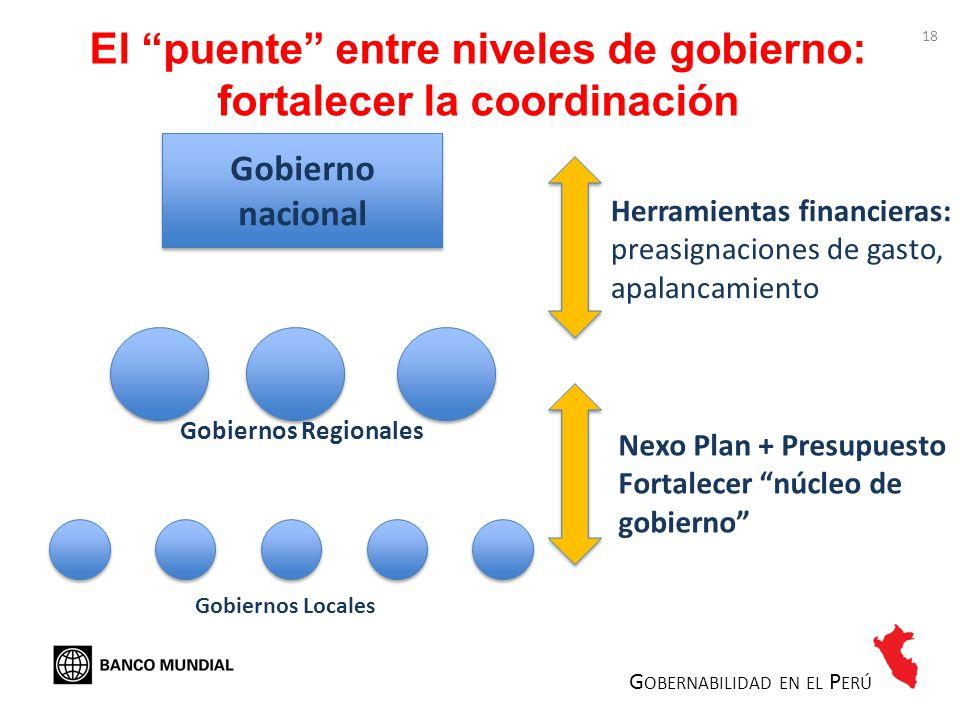 El puente entre niveles de gobierno: fortalecer la coordinación Gobierno nacional Gobiernos Regionales Gobiernos Locales Herramientas financieras: pre