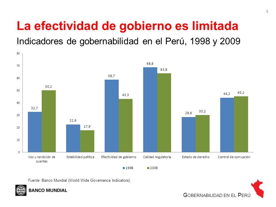 4 La efectividad de gobierno es limitada G OBERNABILIDAD EN EL P ERÚ Indicadores de gobernabilidad en el Perú, 1998 y 2009 Fuente: Banco Mundial (Worl