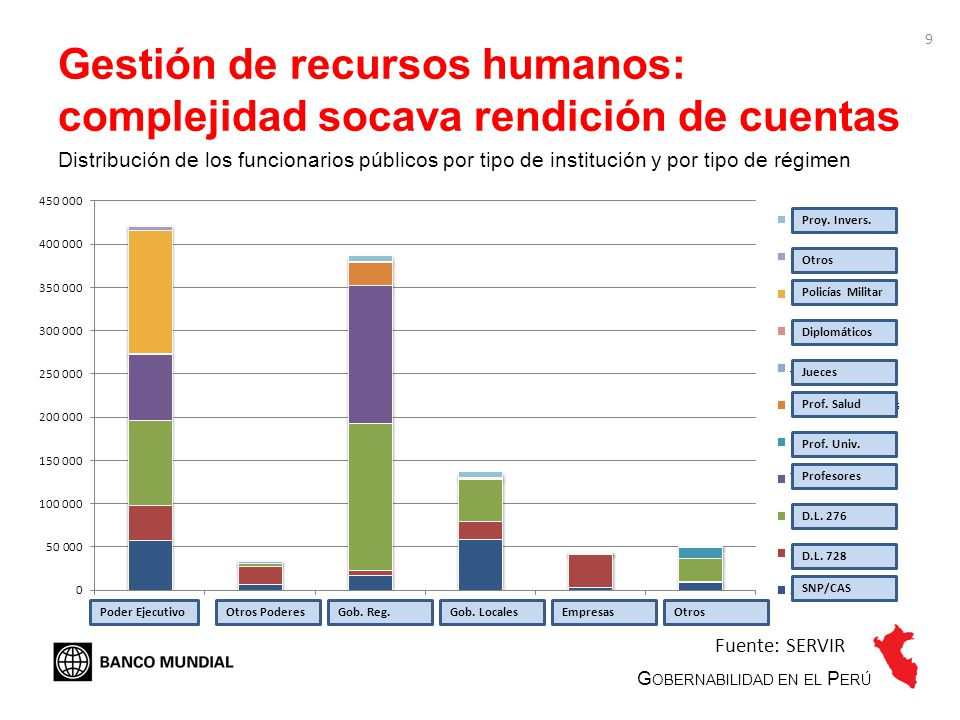 9 Gestión de recursos humanos: complejidad socava rendición de cuentas Distribución de los funcionarios públicos por tipo de institución y por tipo de