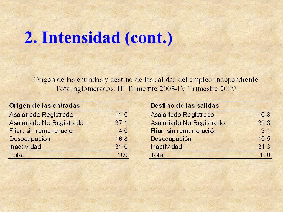2. Intensidad (cont.)