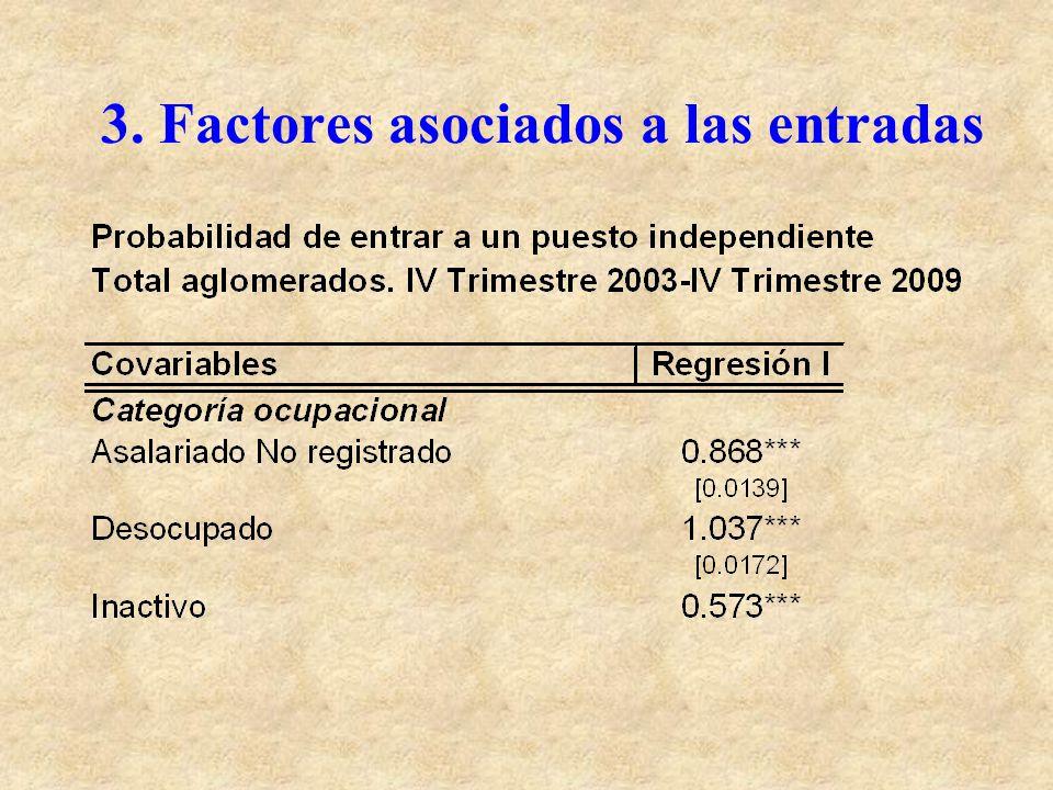 3. Factores asociados a las entradas