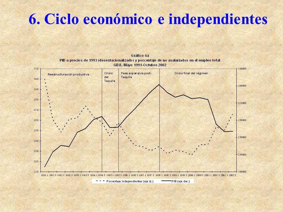 6. Ciclo económico e independientes