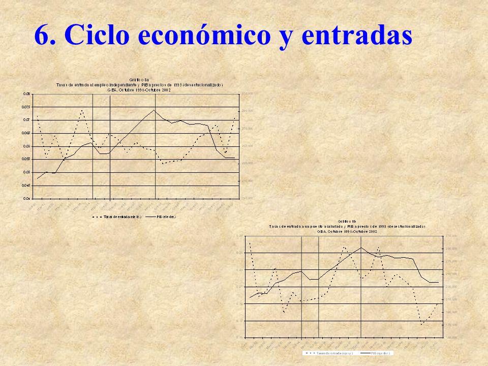 6. Ciclo económico y entradas