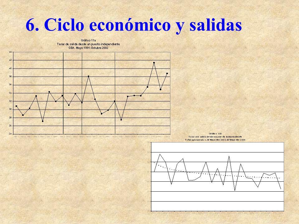 6. Ciclo económico y salidas