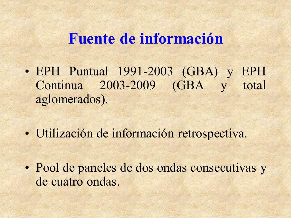 Fuente de información EPH Puntual 1991-2003 (GBA) y EPH Continua 2003-2009 (GBA y total aglomerados). Utilización de información retrospectiva. Pool d