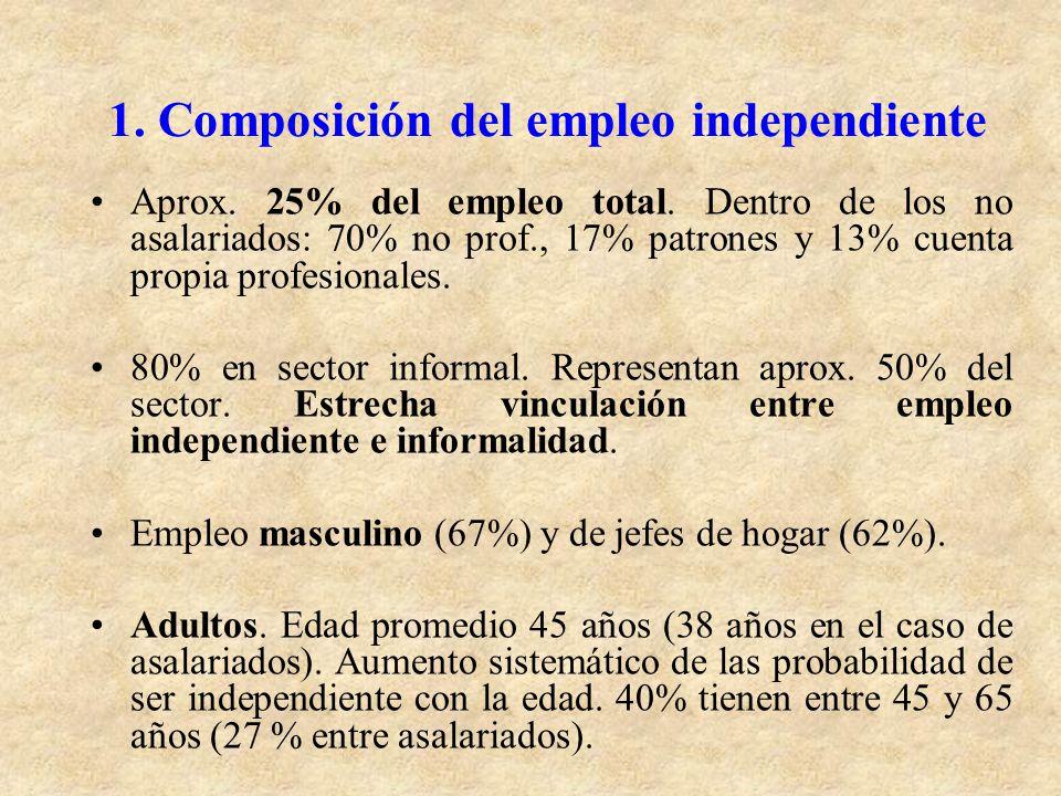 1. Composición del empleo independiente Aprox. 25% del empleo total. Dentro de los no asalariados: 70% no prof., 17% patrones y 13% cuenta propia prof