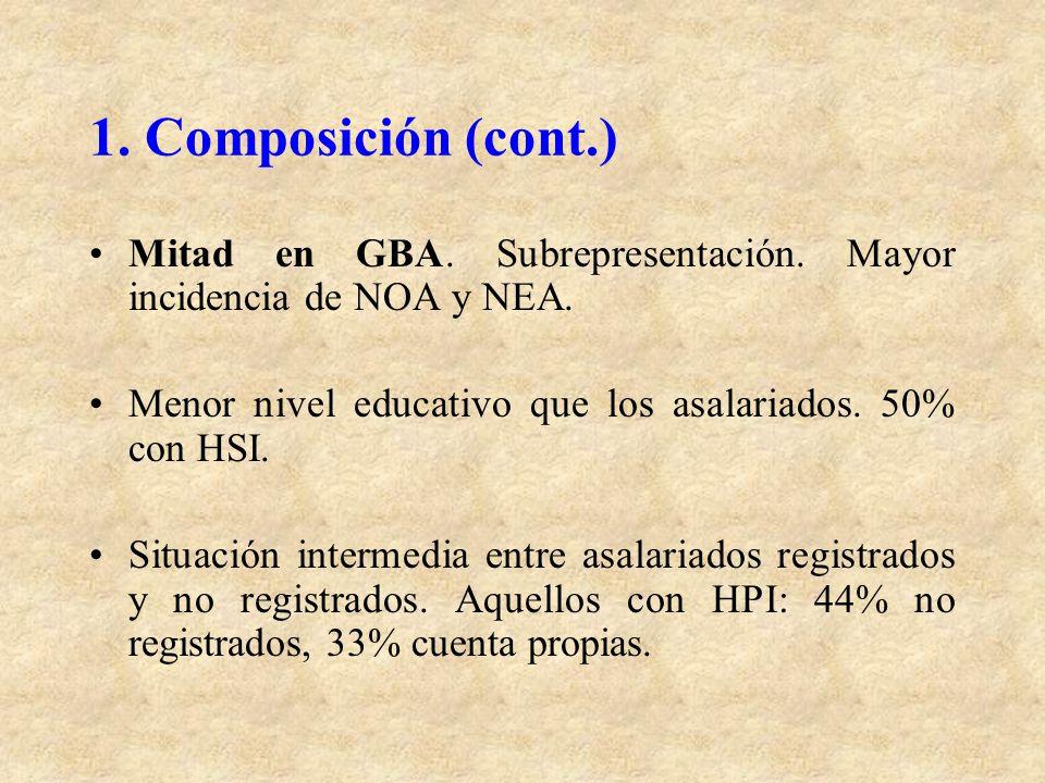 1. Composición (cont.) Mitad en GBA. Subrepresentación. Mayor incidencia de NOA y NEA. Menor nivel educativo que los asalariados. 50% con HSI. Situaci