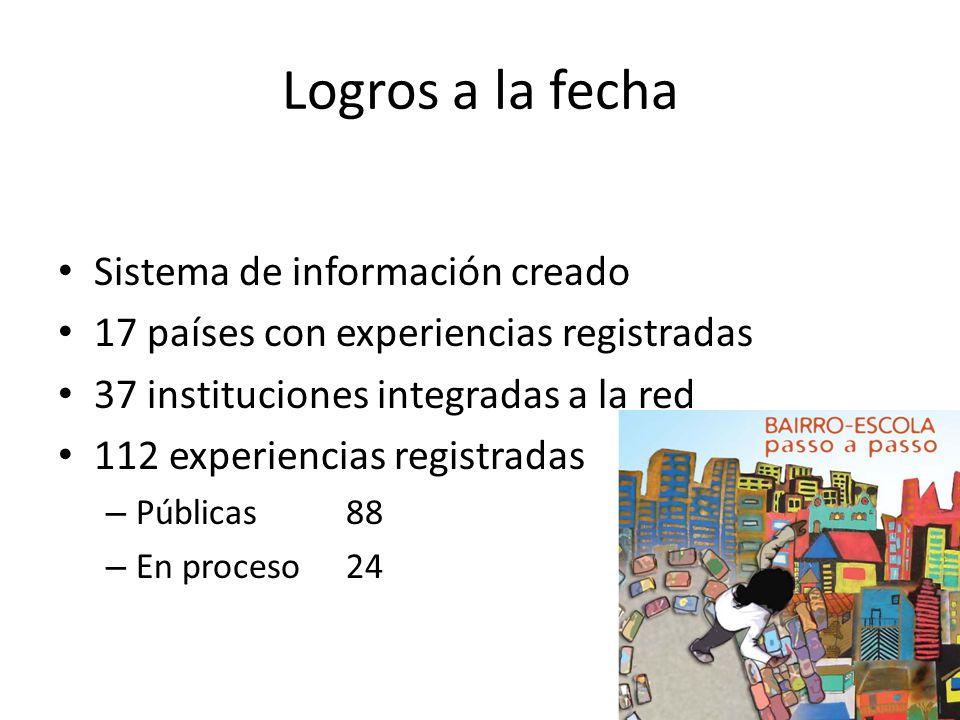 Logros a la fecha Sistema de información creado 17 países con experiencias registradas 37 instituciones integradas a la red 112 experiencias registradas – Públicas 88 – En proceso 24
