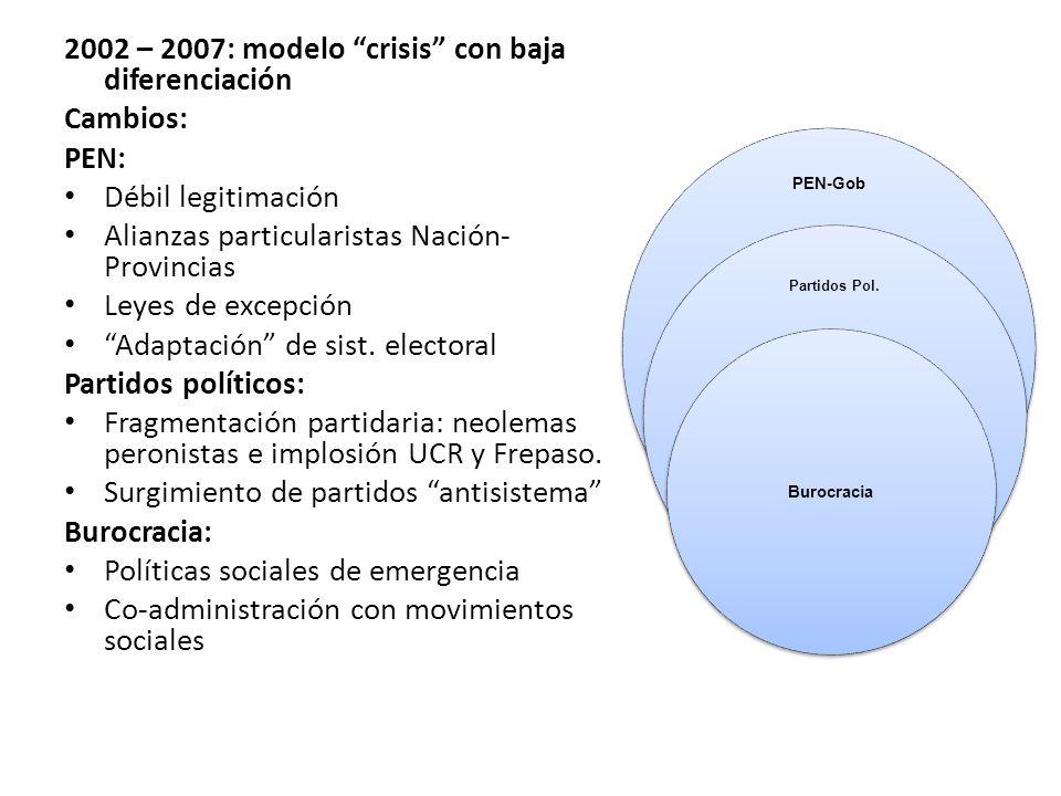 2002 – 2007: modelo crisis con baja diferenciación Cambios: PEN: Débil legitimación Alianzas particularistas Nación- Provincias Leyes de excepción Adaptación de sist.