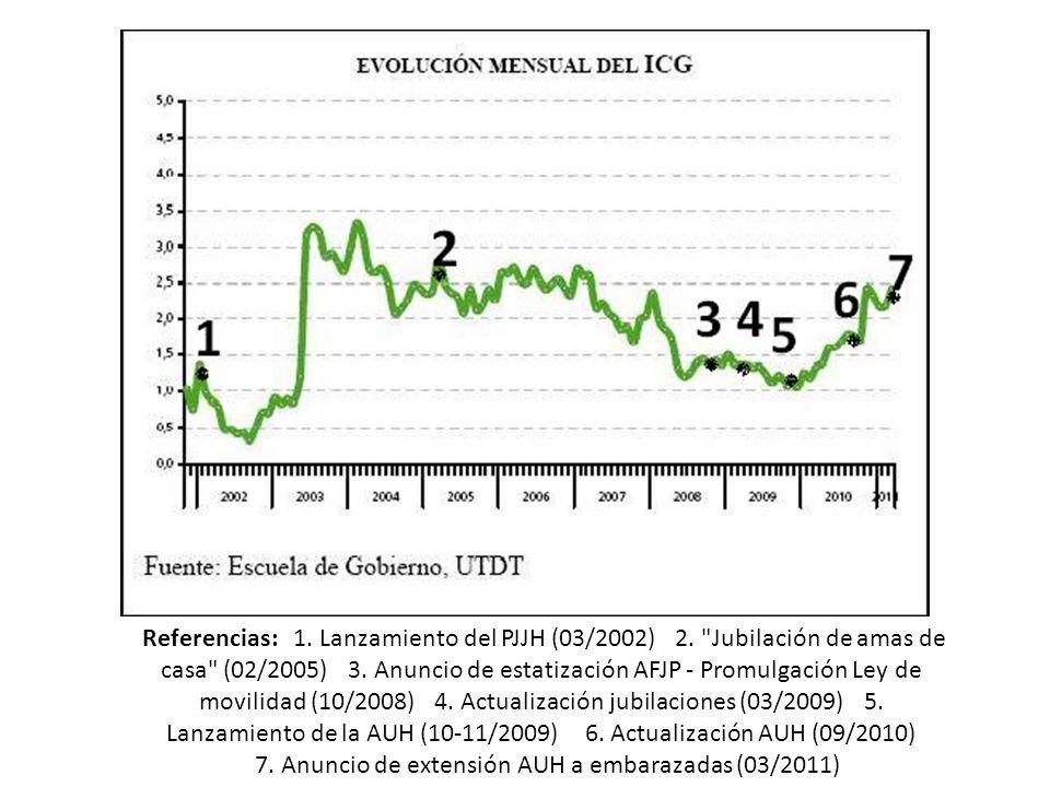 Referencias: 1. Lanzamiento del PJJH (03/2002) 2.