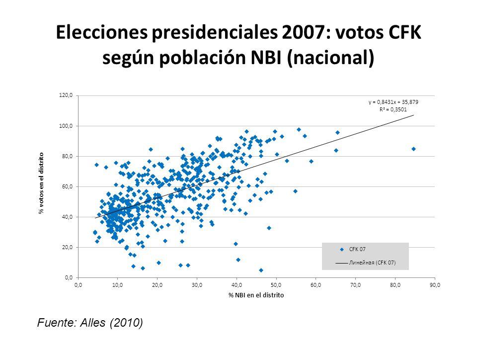 Elecciones presidenciales 2007: votos CFK según población NBI (nacional) Fuente: Alles (2010)