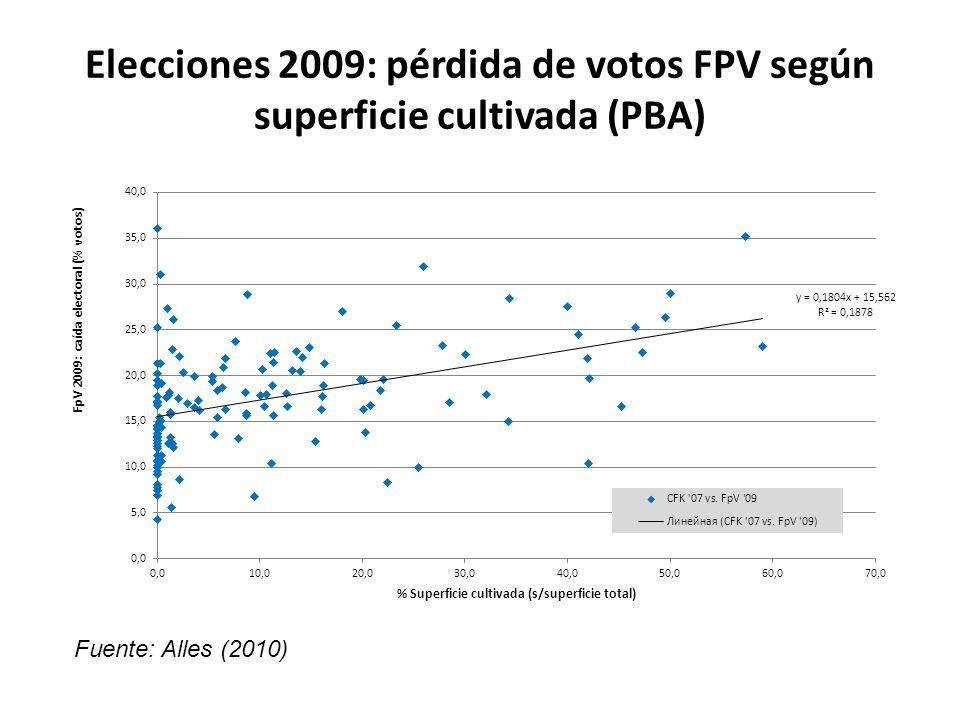Elecciones 2009: pérdida de votos FPV según superficie cultivada (PBA) Fuente: Alles (2010)