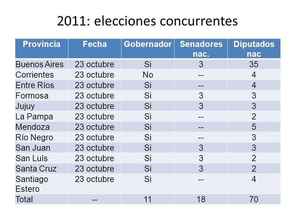 2011: elecciones desdobladas ProvinciaFechaGobernadorSenadores nac.